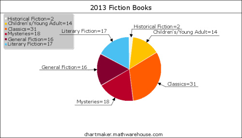 2013 Fiction Books