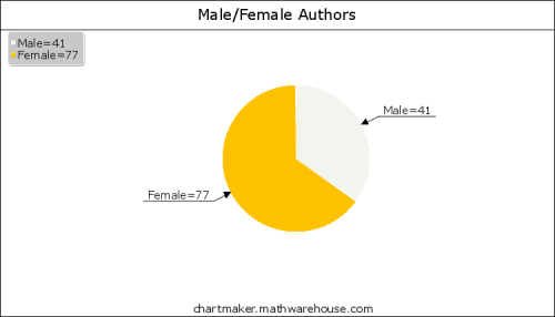 2013 Male Female Authors