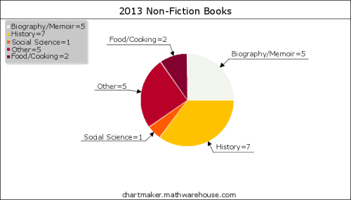 2013 Non-Fiction Books