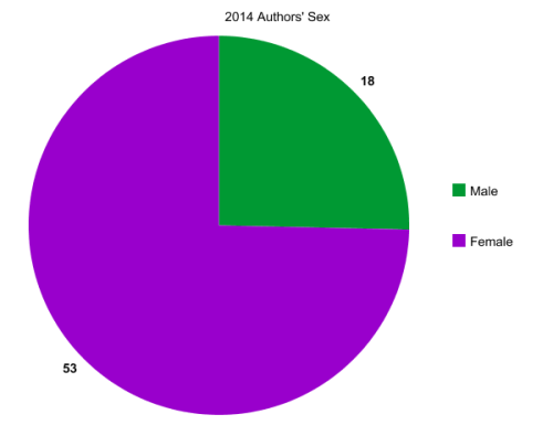 2014 Authors' Sex