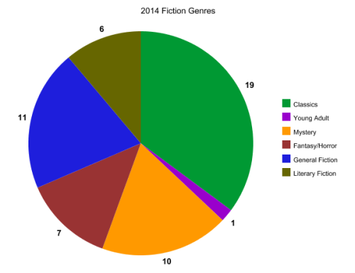 2014 Fiction Genres