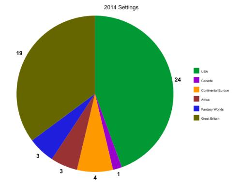2014 Settings