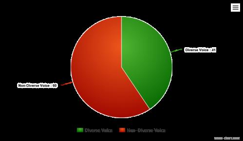 2016-diverse-voices